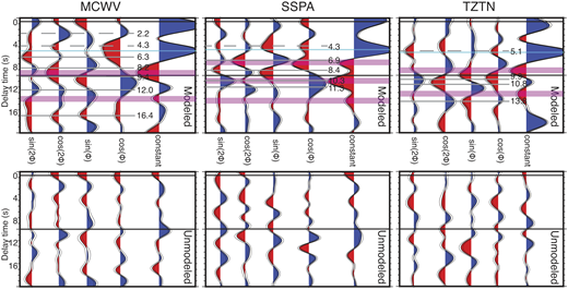 Ps receiver functions binned as a function of harmonic expansion terms for Appalachian stations MCWV, SSPA, and TZTN. Plotting conventions are as in Figure 5. Rose plots that display the transverse component receiver function energy as a function of backazimuth for the time window associated with the boundaries marked in gray are shown in Figures 7 and 8.