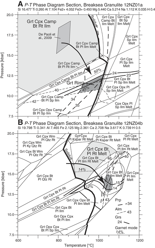 Isochemical pressure-temperature (P-T) phase diagram sections (pseudosections) for Breaksea Orthogneiss samples, Fiordland, New Zealand. (A) Eclogite in sample 12NZ01a. (B) Granulite in sample 12NZ04b. Black arrows show the inferred path from early high-pressure to later granulite facies conditions. Note that both eclogite and granulite probably underwent similar early high-pressure metamorphism. Phase diagram sections were calculated with THERIAK-DOMINO software (http://titan.minpet.unibas.ch/minpet/theriak/theruser.html; de Capitani and Brown, 1987; de Capitani and Petrakakis, 2010) and H2O contents that are based on mineral assemblages calculated in T versus H2O sections. The bulk composition of 12NZ01a was adjusted by subtracting the modal proportion of garnet core from the whole rock. The garnet core composition was obtained from electron probe microanalysis data shown in Figure 6. Light gray areas are the peak mineral assemblage stability fields. Dark gray areas are intersections of garnet compositional isopleths. See text for details. The percent of garnet mole fractions for rim garnet (12NZ01) and entire unzoned grains (12NZ04) are shown as solid and dashed lines with numbers. Thin dashed lines labeled with italic numbers are select garnet mode lines. Bt—biotite, Camp—clinoamphibole, Cpx—clinopyroxene, Grt—garnet, Ilm—ilmenite, Kspar—potassium feldspar, Ky—kyanite, Opx—orthopyroxene, Pl—plagioclase, Qtz—quartz, Rt—rutile, Sp—spinel, Prp—pyrope, Alm—almandine, Grs—grossular, WM—white mica.