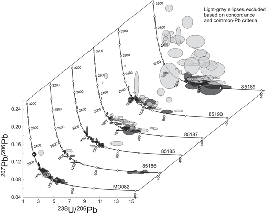 Tera-Wasserburg concordia plots of analyzed detrital zircons. Error ellipses are plotted at 2σ; light gray ellipses indicate analyses that do not meet the concordance criteria (>10% discordant) or have high common Pb.