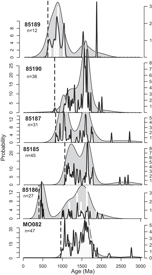 Kernel density plots, probability plots, and histograms of the samples analyzed in this study. The dashed vertical lines denote maximum depositional age for each sample, based on the youngest concordant (<10% discordant) analysis.
