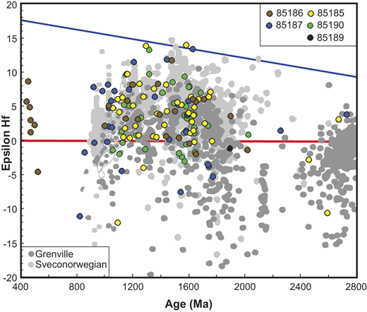 Hf evolution plot for samples analyzed in this study shown with a compilation of zircon Hf isotope data from the Grenville Province (late Mesoproterozoic margin of Laurentia) and the Sveconorwegian Province (late Mesoproterozoic margin of Baltica). Data are from Spencer et al. (2015), Petersson et al. (2015), and Lamminen (2011). Hf isotopic patterns for the Grenville orogen on Laurentia, a potential source region for detritus in the Caledonian nappes, on average becomes more radiogenic from ca. 2000 Ma with an inflection at ca. 1600 Ma toward slightly more evolved values. After ca. 1300 Ma, the Hf signature dominantly rises toward more radiogenic compositions as high as Hfi ∼ +10 at ca. 1200 Ma; thereafter there is a distinct progression to more evolved values. A broadly similar pattern is observed in the Sveconorwegian orogen, an alternative or additional possible source region for much of the detritus, although this isotopic signature is on average somewhat more radiogenic and after ca. 1200 Ma it has a less pronounced return to evolved values near CHUR (chondritic uniform reservoir).