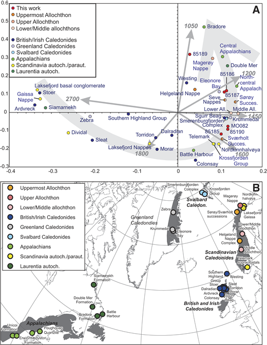 (A) Nonmetric multidimensional scaling (MDS) plots of the detrital zircon age spectra obtained in this study along with those of sedimentary successions elsewhere in the Scandinavian Caledonides and in the North Atlantic region. All.—allochthon. The following sources of U-Pb data are as compiled in Spencer and Kirkland (2016). Laurentia: Central Appalachians (Unicoi, Erwin, Hardyston Formations)—Eriksson et al. (2004); north-central Appalachians (Poughquag Quartzite)—McLennan et al. (2001); Bradore formation—Spencer et al. (2015); Battle Harbour—Kamo et al. (2011), Spencer et al. (2015); Siamarnekh formation—Wheeler (1964), Spencer et al. (2015); Double Mer formation—Spencer et al. (2015). Scotland: Banks et al. (2007), Cawood et al. (2003, 2004, 2007, 2015), P.A. Cawood et al. (unpublished, cited inCawood et al., 2007), Cutts et al. (2009), Dhuime et al. (2007), Friend et al. (2003), Kinnaird et al. (2007), Lancaster et al. (2011), McAteer et al. (2010), Rainbird et al. (2001), Tucker et al. (1993), G.R. Watt and P.D. Kinny (unpublished, cited inCawood et al., 2007), Watt et al. (2000). Svalbard: Pettersson et al. (2009). Norway: Gee et al. (2015), Spencer et al. (2014), Zhang et al. (2015). Greenland: Kalsbeek et al. (2000), Strachan et al. (1995), K. Thrane (unpublished, cited inCawood et al., 2007), Slama et al. (2011). Allochthons: Barnes et al. (2007), Kirkland et al. (2007, 2008), Zhang et al. (2015), Bingen et al. (2011). Each data point reflects the incorporation of all published detrital zircon analyses (<10% discordant) from the unit in question. Gray curved arrow reflects progression toward a greater proportion of younger detritus within a sample. Linear arrows denote vector toward a detrital component of specified age. (B) Map of the Caledonides (Caledon.) and Appalachians around the North Atlantic showing the locations of samples plotted in A.