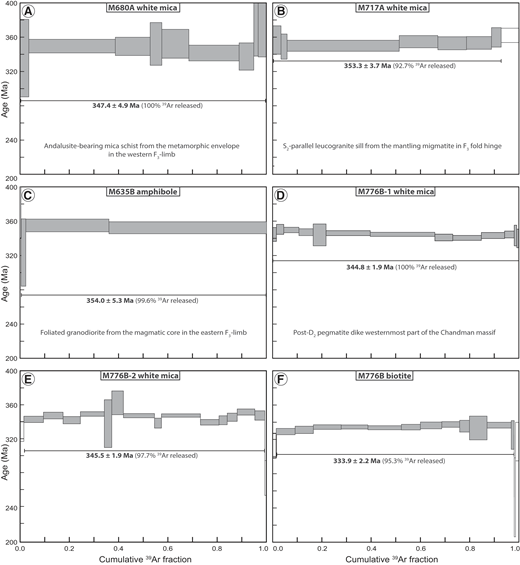 40Ar/39Ar laser ablation age spectra as a function of released 39Ar. The error boxes for each step and for the plateau ages are 2σ. Steps included in the integrated age calculation are gray, rejected steps are white. Sample locations are shown in Figure 1B.