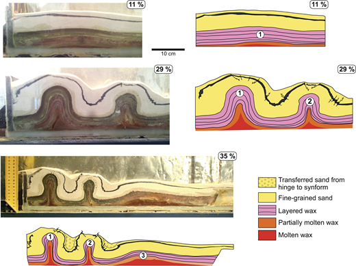 Three stages in the analogue experiment showing development of melt-cored detachment folds. Side-view photographs show the wax and sand multilayer where a bulge and later folds formed at shortening of 11%, 29%, and 35%. Schematic drawings illustrate the distribution of the sand and partially molten and molten wax below the folded multilayer. Note extension of sand above the crest of the folds and thrusting with vergence away from the folds in the steepened black marker of the sand layer.