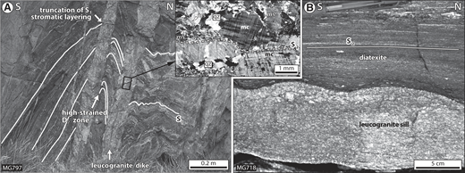 Relationships between muscovite-bearing leucogranite dikes and host rocks. (A) Folded metatexite cut by F2-axial planar dikes. The dikes display variable contact relationships with the host stromatic metatexite (vertical outcrop, MG797; N45.28701, E98.16261). See text for details. Inset represents photomicrograph of a dike with typical solid-state overprint. qz—quartz; ms—muscovite; mc—microcline. (B) Boudinaged S2-parallel leucogranite sill (oblique surface, MG718, N45.23605, E98.06191).