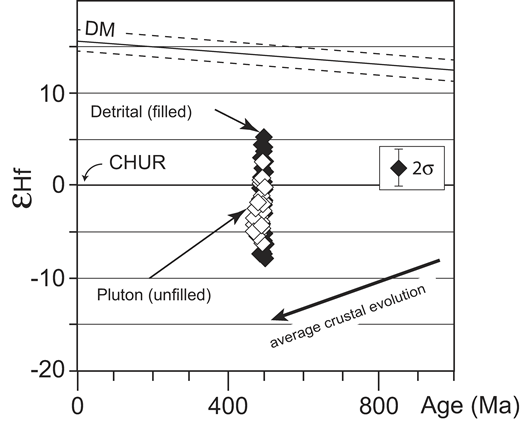 Zircon εHf values versus age (Ma) for the two sampled plutons (white diamonds) and the 510–490 Ma analyzed detrital grains (black diamonds). The 176Hf is radiogenic, from decay of 176Lu; 177Hf is the stable isotope. The εHf is 176Hf/177Hf. DM is depleted mantle; CHUR is chondritic uniform reservoir, and represents the εHf of the average Earth; 2σ is 95% confidence level of the analysis.