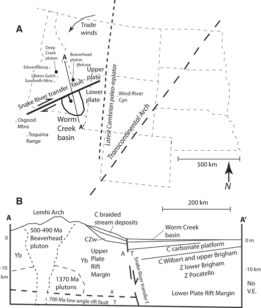 (A) Map relations and location of cross section in B. Cyn—canyon. (B) Generalized cross section showing schematic interpretation for latest Cambrian time, with the Beaverhead pluton to the north of the Snake River Plain supplying arkosic sediment to the Worm Creek basin on the south side of the Snake River transfer fault. Key locations mentioned in text are also shown. Location of Worm Creek basin southern onlap is based on Coulter (1956). Hypothetical braided stream system that supplied plutonic debris to marine shoreline is shown. Yb—Mesoproterozoic Belt Supergroup; CZw—Neoproterozoic–Cambrian Wilbert Formation; C—Cambrian; Z—Neoproterozoic; Y—Mesoproterozoic; A—away; T—toward. Trade winds (from Amato and Mack, 2012) are consistent with generally east-west shoreline inferred from paleocurrents in northern Utah. V.E.—vertical exaggeration.