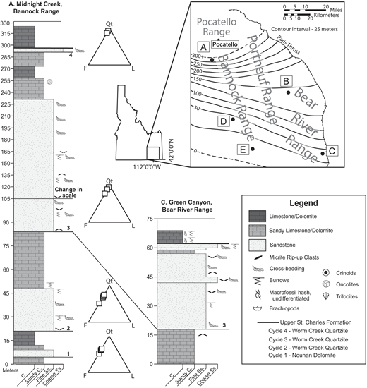 Location map and measured stratigraphic columns for two of seven study locations; 500 point thin section point counts for each of the four siliciclastic layers (ternary diagrams: Qt—quartz, F—almost 100% K-feldspar, L—lithics); and isopach map of the third siliciclastic layer—the main siliciclastic wedge, contour interval 25 m, throughout the Nounan–Worm Creek depositional basin, southeast Idaho. Locations were chosen from regional map of Oriel and Platt (1980). Locations of samples are shown; letters are as follows: A—Midnight Creek (1MKT12, 2MKT12, 3MKT13); B—McPherson Canyon Road (7MKT12, 8MKT12, 9MKT12); C—Green Canyon Measured Section; D—Secret Canyon (7MKT13); E—Weston Canyon (1MKT13). The thickest column, located at Midnight Creek, shows all four cycles of siliciclastic sedimentation. Notice the change in scale in the stratigraphic column of the third cycle at the Midnight Creek location.