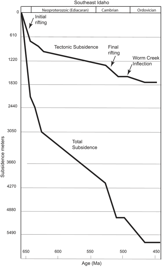 Tectonic subsidence and total subsidence curves for Neoproterozoic (Cryogenian) to Ordovician strata in the northern Bannock Range, southeast Idaho. Steep parts of curve show initial and final rifting. Inflection of both subsidence curves at 500 Ma corresponds to subsidence of the Worm Creek basin. Curve flattens into the Ordovician with the deposition of the Garden City Formation and Swan Peak Quartzite. Thickness and depositional environment data start from the Caddy Canyon Quartzite (Fig. 2) and are from Trimble and Carr (1976) and Link et al. (1987). Subsidence was calculated using BasinMod software developed by Platte River Associates, Inc. (www.platte.com/software/basinmod-2012.html). The software takes input for geologic age (top of the unit), thickness, lithology and general depositional environment. This allows calculation of water depth and compaction. Compaction is calculated using the Statoil fluid flow porosity reduction method: Φ = ϕ0 x exp(-C x Seff): ϕ = calculated porosity; Φ0 = initial porosity; C = Statoil compaction exponent; and Seff = effective stress.