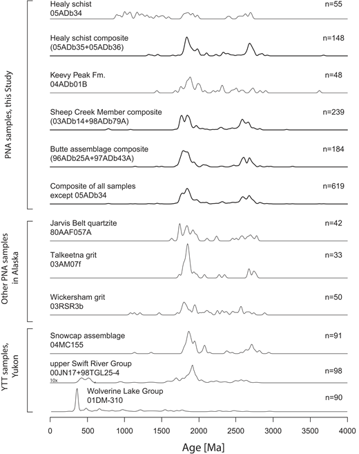 Normalized kernel density estimate plots of detrital zircon ages from our study compared with those from other areas of parautochthonous North America (PNA) basement in east-central Alaska and the allochthonous Yukon-Tanana terrane (YTT) in the Canadian Cordillera. Units and sample numbers for plots are shown on left; number of grains is plotted on right. Composite plots shown in bold. The portion of the upper Swift River Group spectrum for ages younger than 600 Ma has been multiplied by 10× in order to better illustrate the presence of the mid-Paleozoic age population. References for data from other samples from the parautochthonous North American and Yukon-Tanana terrane are given in the text.