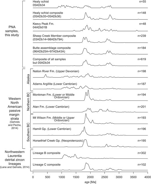 Normalized kernel density estimate plots of detrital zircon ages from our parautochthonous North American (PNA) samples compared with reference plots for samples from the northwestern North American passive margin strata and detrital zircon lineages from northwestern Laurentia. See text for explanation of lineages. Fm.—formation; Gp.—group.