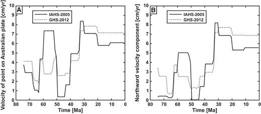 Absolute velocity of the Australian plate at 74–0 Ma for a point currently located in the Gulf of Carpentaria (i.e., relatively close to the center of the New Guinea–Pocklington fossil subduction zone, circle with cross in Fig. 1). (A) Total velocity. (B) Northward velocity component (i.e., approximately perpendicular to the strike of the fossil subduction zone). Velocities were calculated in an Indo-Atlantic moving hotspot reference frame (O'Neill et al., 2005; IAHS-2005) and global moving hotspot reference frame (Doubrovine et al., 2012; GHS-2012) using the relative plate motion model of Müller et al. (2008). Note that the Indo-Atlantic hotspot reference frame is the preferred reference frame (see discussion of Plate Velocity Changes in Model and Nature). The velocities in the Indo-Atlantic frame are after Schellart and Spakman (2015).