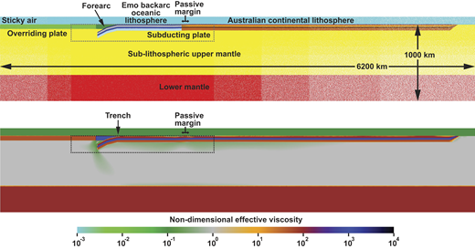 Model set-up of the numerical model of buoyancy-driven progressive subduction in a layered mantle in two-dimensional space with free-slip boundaries. In the model, the subducting plate consists of a 1120-km-long oceanic lithosphere segment (which includes the 280-km-long initial slab perturbation) representing the Emo oceanic backarc basin and a 3600-km-long continental lithosphere segment representing the Australian continental lithosphere. The oceanic and continental lithosphere of the subducting plate have the same four-layer rheology, but a different density in which the oceanic lithosphere is negatively buoyant, while the continental lithosphere has a continental crust (top two layers) that is positively buoyant. See Table 1 for details of the physical properties. The initial slab perturbation curves into the subduction zone with a maximum dip angle at the slab tip of 27.3°. Note that the top panel shows the different domains in the model, while the bottom panel shows the nondimensional effective viscosity. The rectangle with the dotted outline shows the region with maximum horizontal and vertical resolution. The lateral extent of the passive margin is 100 km. Note that the continental crustal thickness across the passive margin changes linearly (top panel), while the rheology across the passive margin is constant (bottom panel).