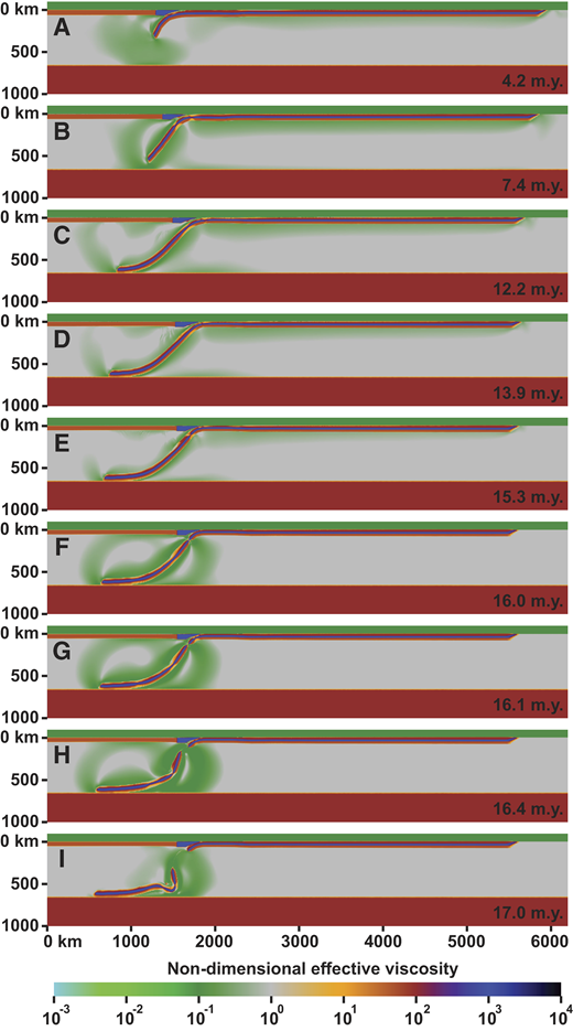 Model results showing the evolution of the reference numerical subduction model (reference model A) at nine different stages. All images show the nondimensional effective viscosity field. (A) Early stage of the initial transient subduction phase (4.2 m.y.). (B) Late stage of the initial transient subduction phase with maximum subducting plate velocity (7.4 m.y.). (C) Start of continental subduction (12.2 m.y.). (D) Continental subduction phase (13.9 m.y.). (E) Start of slab detachment with necking of lithosphere and formation of conjugate shear zones (15.3 m.y.). (F) Late stage of slab detachment with necking almost complete (16.0 m.y.). (G) Completion of slab detachment (16.1 m.y.). (H) Early stage after slab detachment with sinking of detached slab (16.4 m.y.). (I) Late stage after slab detachment with sinking of detached slab (17.0 m.y.).