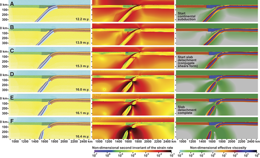 Zoom in of model results (reference model A) in the region of the subduction zone showing the evolution of the numerical subduction model at different stages during continental subduction, slab detachment, and after slab detachment. (A) Time at the start of continental subduction (12.2 m.y.). (B) Continental subduction phase (13.9 m.y.). (C) Start of slab detachment with necking of lithosphere and formation of conjugate shear zones (15.3 m.y.). (D) Late stage of slab detachment with necking almost complete (16.0 m.y.). (E) Completion of slab detachment (16.1 m.y.). (F) Early stage after slab detachment with sinking of detached slab (16.4 m.y.). Images on the left show the different domains in the numerical model, images in the middle show the second invariant of the nondimensional strain rate, and images on the right show the nondimensional effective viscosity field.