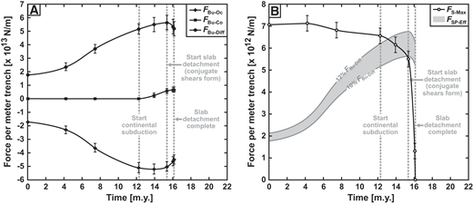 Model results showing the evolution of the forces in reference model A. (A) Development of the buoyancy force of the oceanic slab segment (FBu-Oc), the buoyancy force of the continental slab segment (FBu-Co), and the differential buoyancy force (FBu-Diff = FBu-Co – FBu-Oc) with progressive time. (B) Development of the effective slab pull force (FSP-Eff) and the yield force in the subducted slab (FS-Max) with progressive time. Note that all the forces are per meter length of the subduction zone trench. Error bars are indicated for data points of FBu-Oc, FBu-Co, FBu-Diff, and FS-Max (based on maximum errors in measuring TOc, LOc, TCo and LCo; see text for definitions). (For discussion see Forces During Continental Subduction and Slab Detachment.)