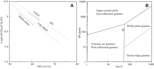 (A) Log [CaO/(Na2O + K2O)] versus SiO2 (after Brown, 1982) plots for metafelsic rocks from the Duobagou area. (B) (Nb + Y) versus Rb (after Pearce et al., 1984).