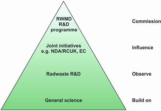 The science base for geological disposal in the UK. Figure published with the permission of the NDA.