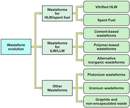 Structure of the wasteform evolution topic in the NDA RWMD research and development programme. Published with the permission of the NDA.