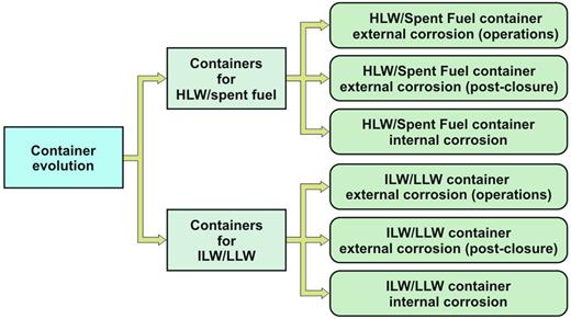 Structure of the container evolution topic in the NDA RWMD research and development programme. Published with the permission of the NDA.
