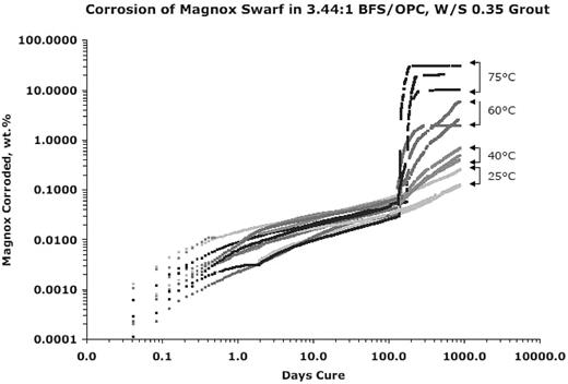 Corrosion of Magnox swarf in BFS/OPC grout at different temperatures.