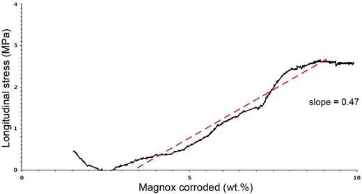 Profile of expansive stress against Magnox corroded.