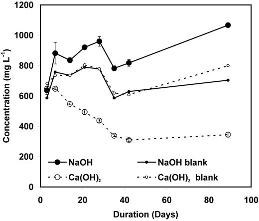 Variation of calcium concentration in Ca(OH)2 solution (open symbols) and sodium concentration in NaOH solution (closed symbols) with duration of HLW glass leaching at 40°C compared to respective glass-free blank solutions.
