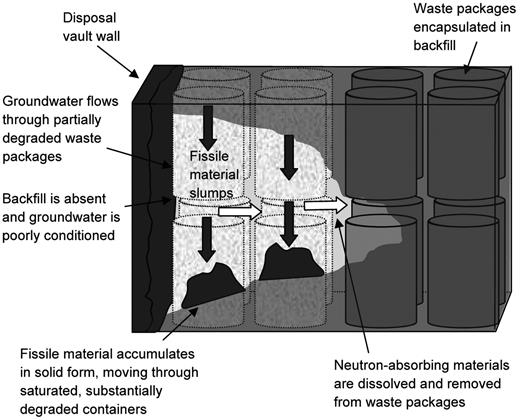 Processes involved in the slumping scenario for a section of a disposal vault containing ILW in 500 litre drums.