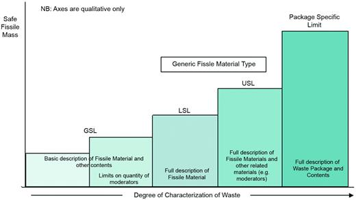 Hierarchy of safe fissile masses for waste packages (Nuclear Decommissioning Authority, 2010a).