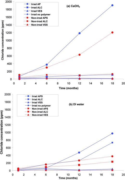 Chloride concentration (IC) of test solutions after 1, 6, 12 and 18 months exposure to APS, Alchemix, VES and no-polymer control cell at 80°C, with and without γ-irradiation: (a) Ca(OH)2 solution and (b) DI water.
