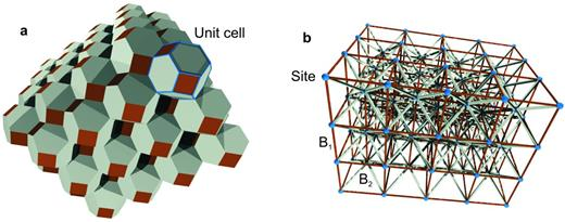 (a) A 3D cellular assembly conceptualizing materials microstructure and (b) computational site-bond model representation.