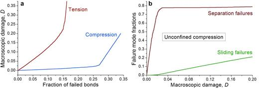 (a) Evolution of macroscopic damage with micro-crack population and (b) fractions of separation and sliding failures with progressive damage under compression.