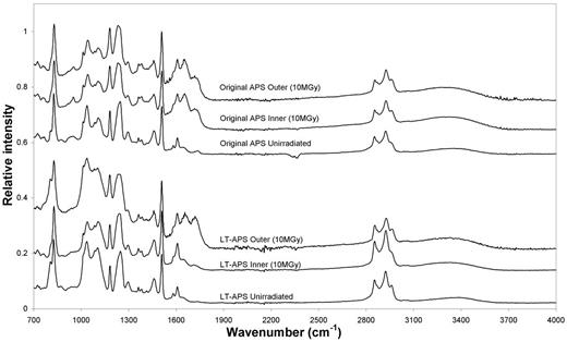 Comparison of the FTIR spectra of APS and LT-APS before and after irradiation to 10 MGy. Spectra taken from the central zone and outer edge of the irradiated samples are also compared.