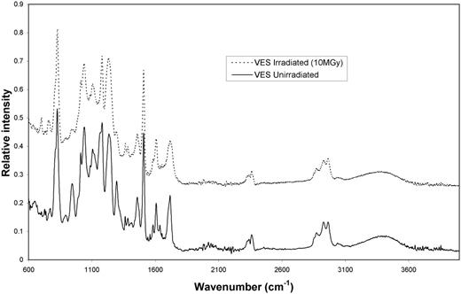 The FTIR spectra of VES before and after irradiation to 10 MGy.