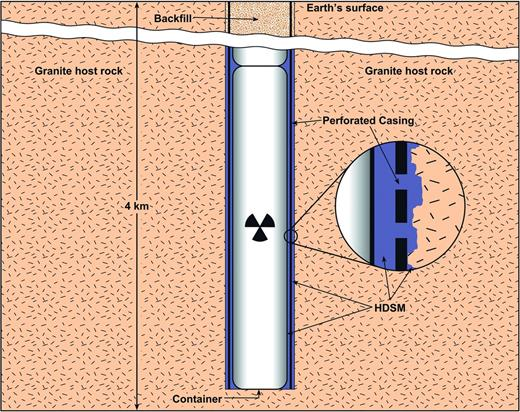 Deep borehole disposal concept LTVDD-2a with inset showing detail of the high-density support matrix (HDSM) (not to scale).