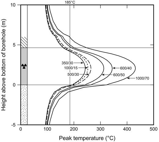 Examples of peak temperatures at the outer surfaces of single containers. The short dashed line is for UO2-65, the long dashed line for MOX-55 and the solid lines for MOX-65; arrows indicate the number of pins per container and the age of the fuel (years).