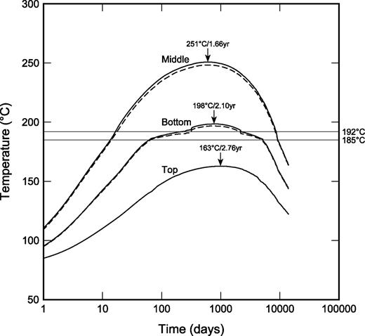 Evolution of temperatures for a single container with 1000 pins of 15 year old UO2-65. Solid lines are for points on the outer surface of the container and dashed lines for points on the borehole wall at the top, middle and bottom of the container. Arrows indicate peak temperatures and the times at which they are reached.