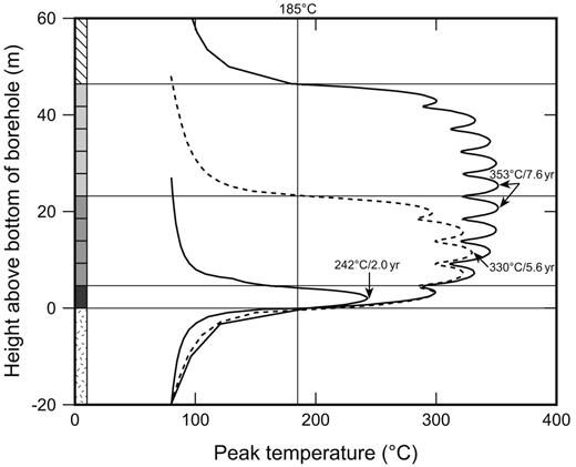 Comparison of peak temperatures on the outer surface of the stack for 1, 5 and 10 containers with 350 pins of 30 year old MOX-65 emplaced at 7 day intervals.