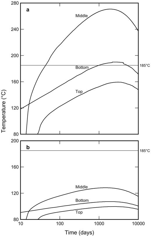 Evolution of temperature at the outer surfaces of the containers in batches of 5 emplaced at 7 day intervals: (a) 260 pins of 25 year old MOX-65; and (b) 260 pins of 25 year old UO2-65.