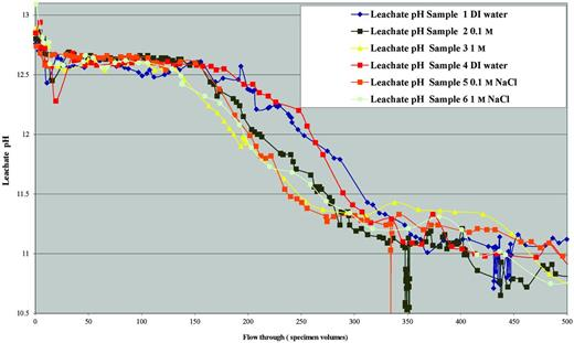 Comparison of leachate pH evolution for initial 500 specimen flow through volumes.
