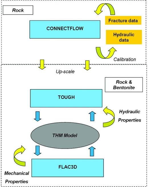 Overview of the modelling process and tools used in the buffer–rock interaction experiment.