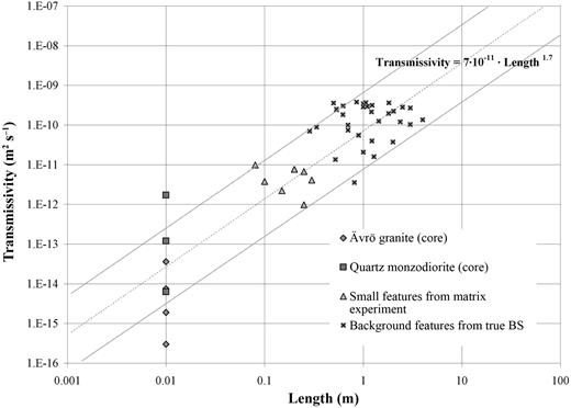 Empirical power-law relationship between length and transmissivity.