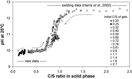 Dynamic leach test results for C-S-H gels of varying initial C/S; arrows indicate evolution of solid composition during successive equilibrations with deionized water.