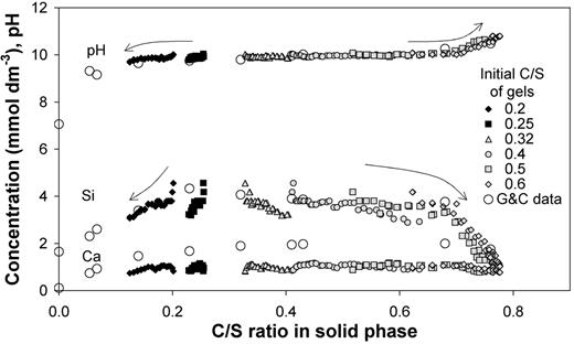 Dynamic leach test results for C-S-H gels with initial C/S of 0.2 to 0.6 and comparison with reported data for single equilibrations (G&C data taken from Greenberg and Chang, 1965); arrows indicate evolution of solid composition during successive equilibrations with deionized water.