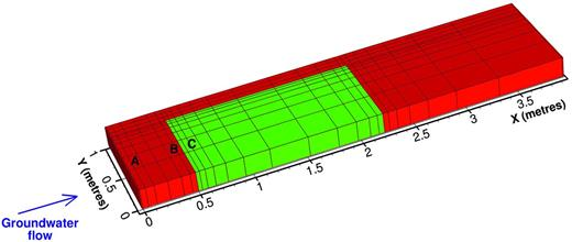 Schematic representation of 2D model geometry, showing the waste and encapsulation grout inside the three cubic metre box (green) and the surrounding backfill (red). Symmetry considerations require only half of the three cubic metre box to be represented. Groundwater flows into the backfill across the YZ surface. The grid is superimposed, showing refinement of the grid around the three cubic metre box and also at the upstream edge of the backfill. The letters A, B and C refer to the locations of the model predictions presented in Figs 5, 6 and 7.