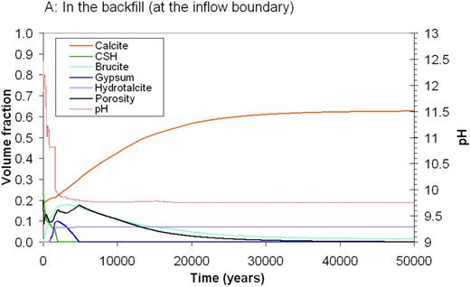 Predicted evolution in the backfill (at the inflow boundary) of the pH, porosity and volume fraction of solid phases, over a period of 50,000 years, for groundwater with a 'saline' composition flowing through backfill surrounding a 3:1 BFS/OPC grout; (at location A as shown on Fig. 1). The volume fractions of the solid phases plus the porosity add up to unity.