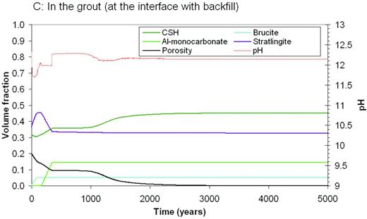 Predicted evolution in the grout (at the interface with the backfill) of the pH, porosity and volume fraction of solid phases, over a period of 50,000 years, for groundwater with a 'saline' composition flowing through backfill surrounding a 3:1 BFS/OPC grout; (at location C as shown on Fig. 1).