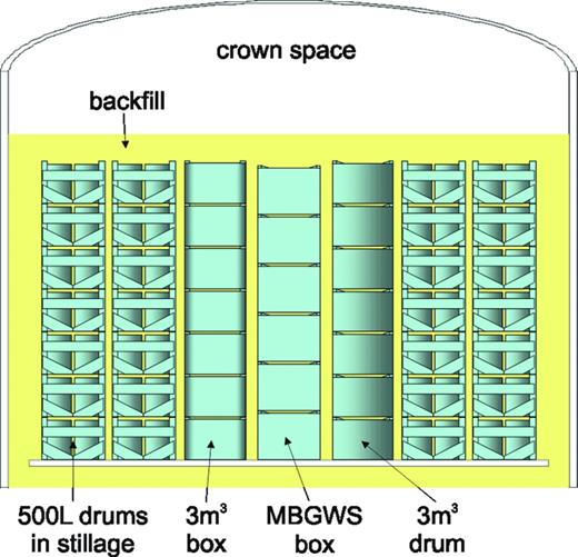 Cross-section of a GDF vault for ILW showing stacks of waste packages surrounded by a backfill with an open crown space at the top of the vault.