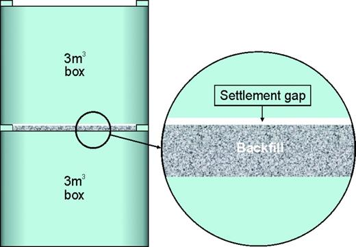 Gap below a waste package resulting from settlement and bleed of the backfill. The gap could be up to 2 mm deep.