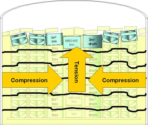 Cross-section of a GDF vault with an open crown space showing (exaggerated for clarity) development of horizontal cracking and disruption of backfill near its top surface due to restrained lateral expansion.